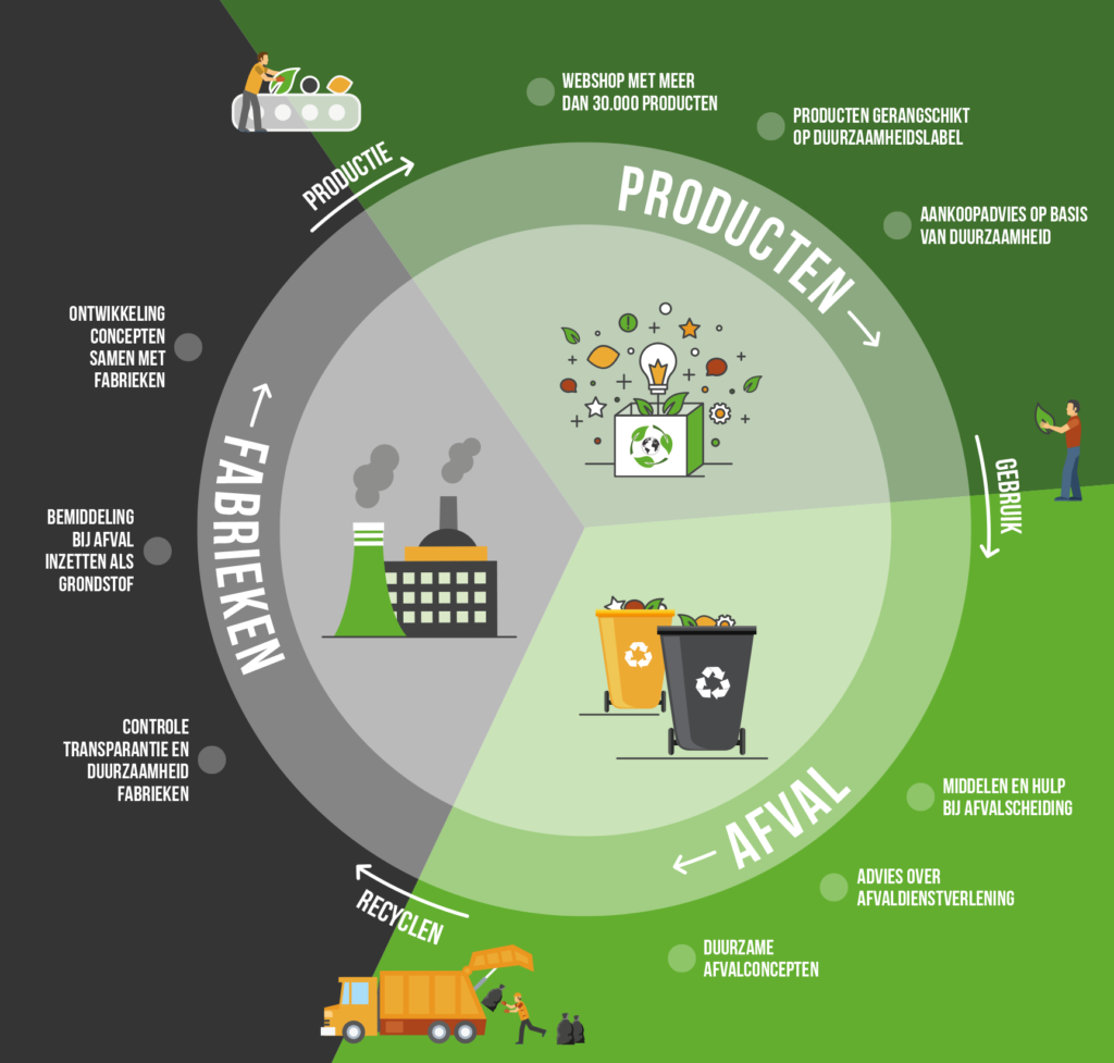 infographic product for product alleen cirkel